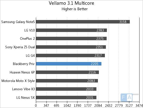 BlackBerry Priv Vellamo 3.1 Multi Core