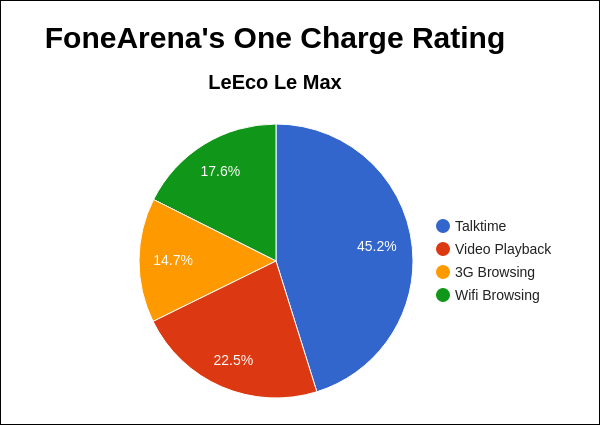 LeEco Le Max FA One Charge Rating Pie Chart