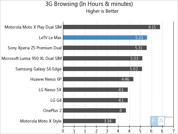 LeEco Letv Le Max 3G Browsing