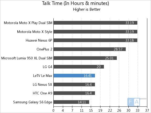 LeEco Letv Le Max Talk Time