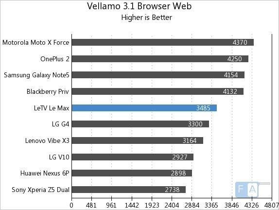LeEco Letv Le Max Vellamo 3.1 Browser Web