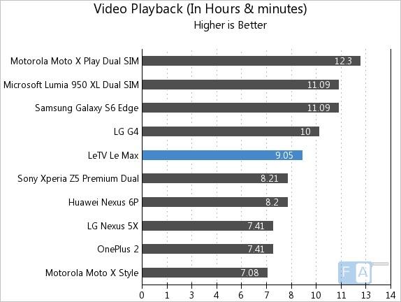 LeEco Letv Le Max Video Playback