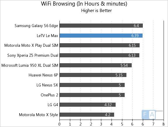 LeEco Letv Le Max WiFi Browsing