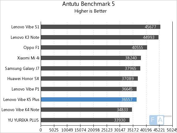 Lenovo Vibe K5 Plus AnTuTu 5