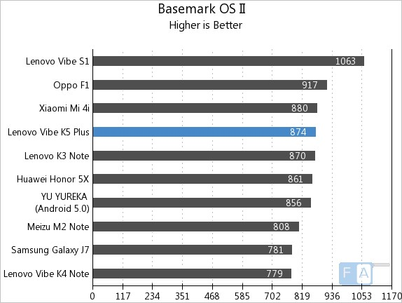 Lenovo Vibe K5 Plus Basemark OS II