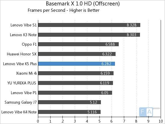 Lenovo Vibe K5 Plus Basemark X 1.0 Offscreen