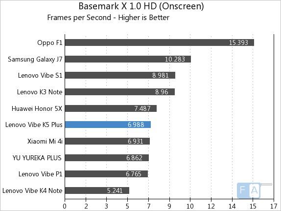 Lenovo Vibe K5 Plus Basemark X 1.0 OnScreen