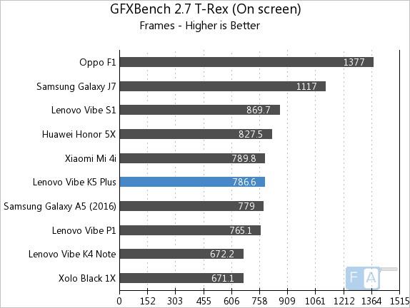 Lenovo Vibe K5 Plus GFXBench 2.7 T-Rex OnScreen