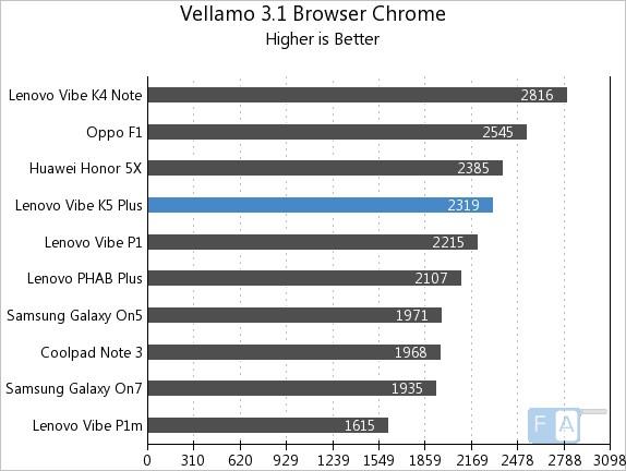 Lenovo Vibe K5 Plus Vellamo 3.1 Browser Chrome