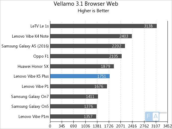 Lenovo Vibe K5 Plus Vellamo 3.1 Browser Web