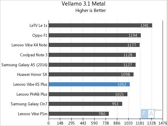 Lenovo Vibe K5 Plus Vellamo 3.1 Metal