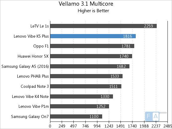 Lenovo Vibe K5 Plus Vellamo 3.1 Multicore