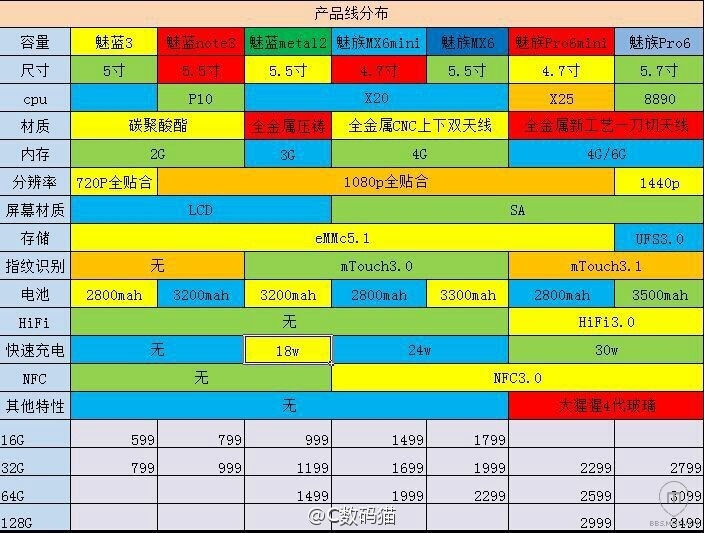 Meizu 2016 lineup leak