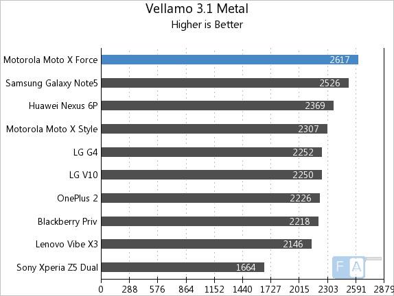 Moto X Force Vellamo 3.1 Metal