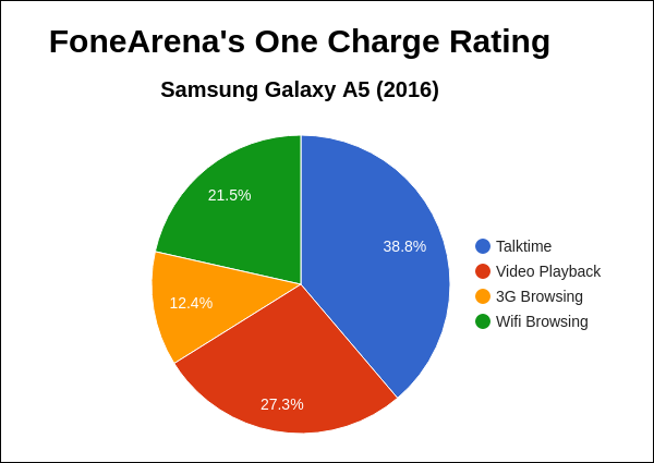 Samsung Galaxy A5 2016 FA One Charge Rating Pie Chart