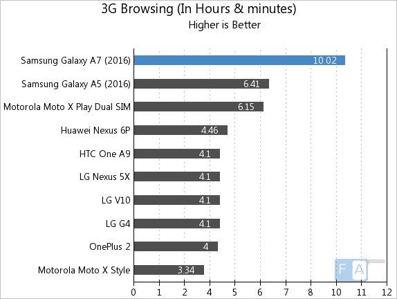 Samsung Galaxy A7 2016 3G Browsing