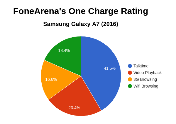 Samsung Galaxy A7 2016 FA One Charge Rating Pie Chart