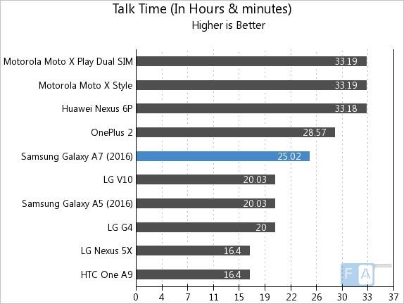 Samsung Galaxy A7 2016 Talk Time