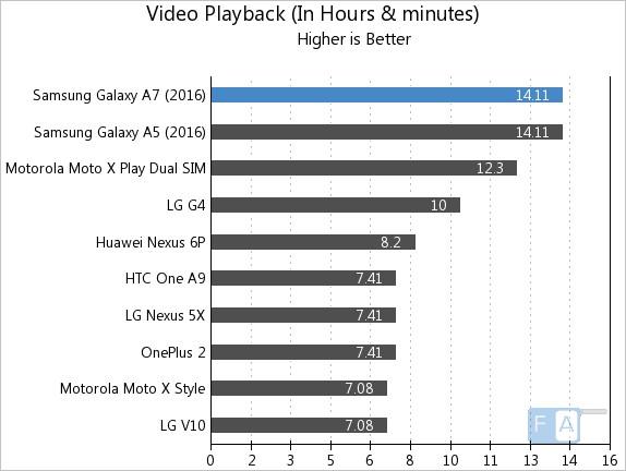 Samsung Galaxy A7 2016 Video Playback