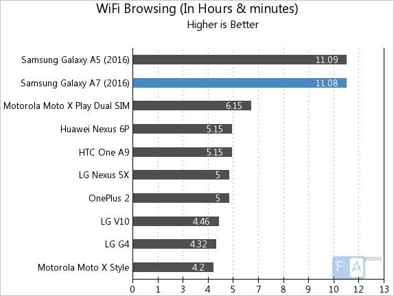 Samsung Galaxy A7 2016 WiFi Browsing