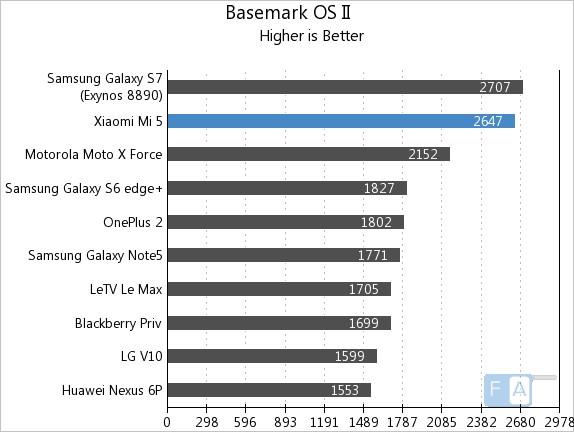 Xiaomi Mi 5 Basemark OS II