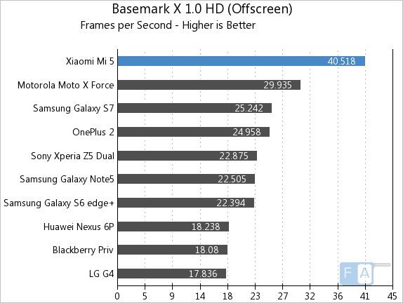 Xiaomi Mi 5 Basemark X 1.0 OffScreen