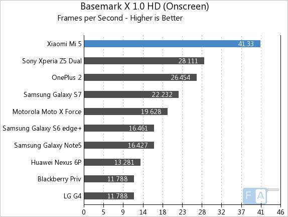 Xiaomi Mi 5 Basemark X 1.0 Oncreen