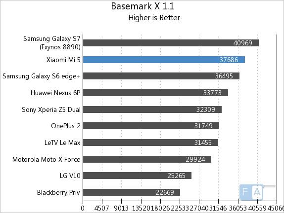 Xiaomi Mi 5 Basemark X 1.1