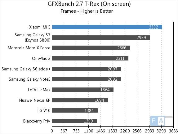 Xiaomi Mi 5 GFXBench 2.7 T-Rex