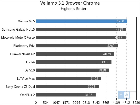 Xiaomi Mi 5 Vellamo 3.1 Browser - Chrome