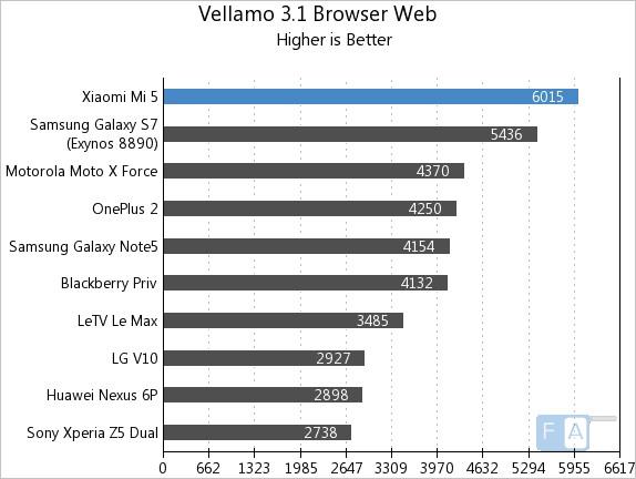 Xiaomi Mi 5 Vellamo 3.1 Browser - Web