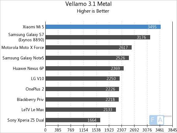 Xiaomi Mi 5 Vellamo 3.1 Metal