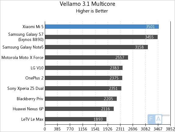 Xiaomi Mi 5 Vellamo 3.1 Multicore