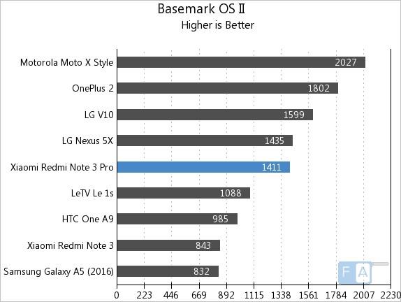 Xiaomi Redmi Note 3 Pro Basemark OS II