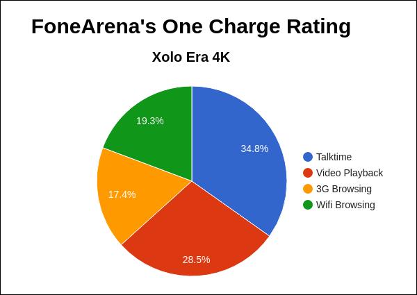 Xolo Era 4K FA One Charge Rating Pie Chart