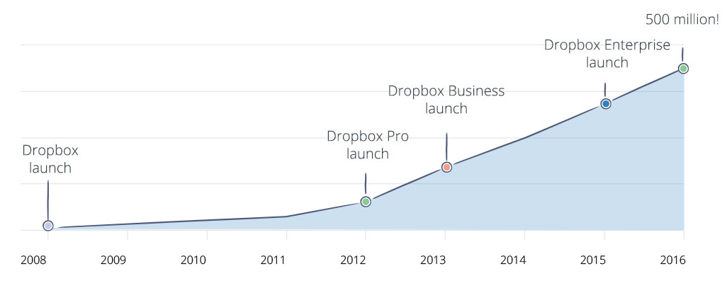 dropbox 500 million infographic