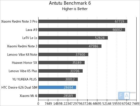 HTC Desire 626 Dual SIM AnTuTu 6