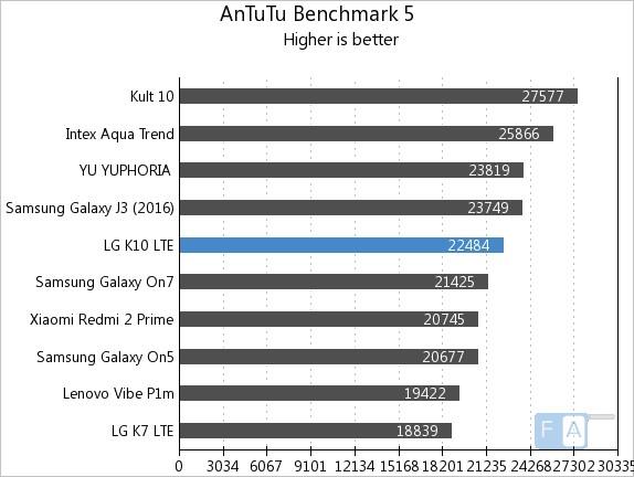 LG K10 LTE AnTuTu 5