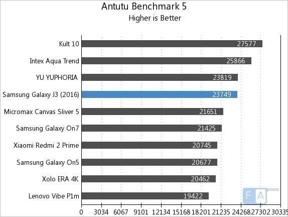 Samsung Galaxy J3 2016 AnTuTu 5