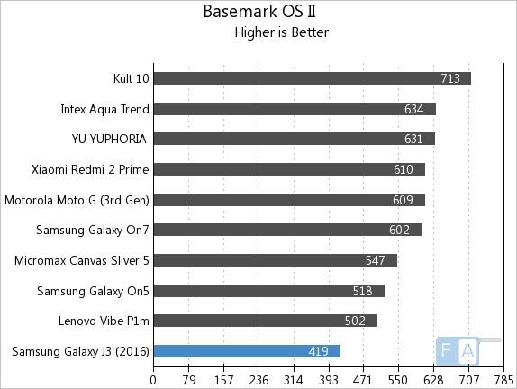 Samsung Galaxy J3 2016 Basemark OS II