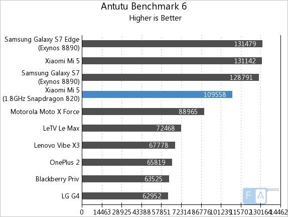 Xiaomi Mi 5 32GB AnTuTu 6