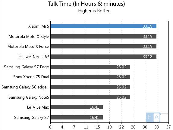 Xiaomi Mi 5 Talk Time