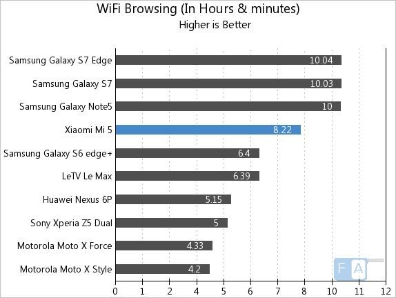 Xiaomi Mi 5 WiFi Browsing