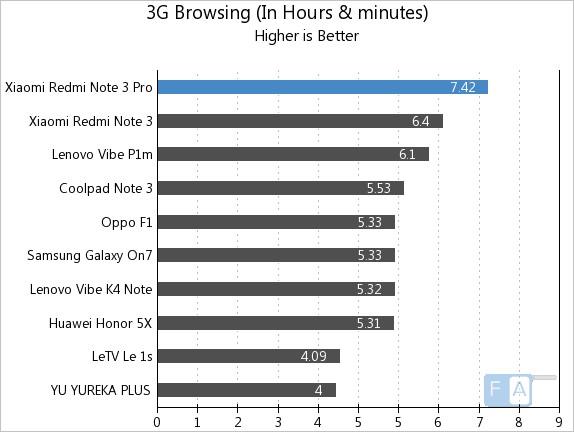 Xiaomi Redmi Note 3 Pro 3G Browsing