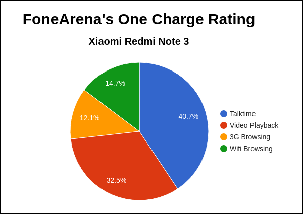 Xiaomi Redmi Note 3 Pro FA One Charge Rating Pie Chart