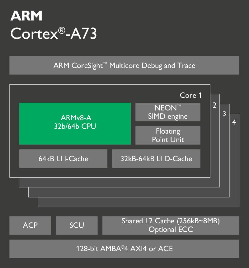 ARM Cortex A73 chip