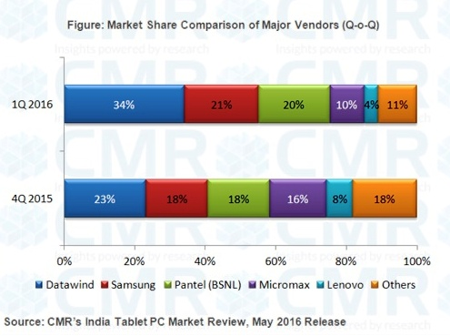 CMRs-India-Tablet-PC-Market-Leaders-1Q-2016