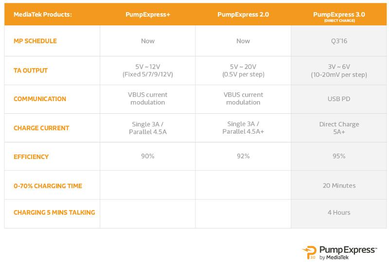 MediaTek PumpExpress 3.0 specs