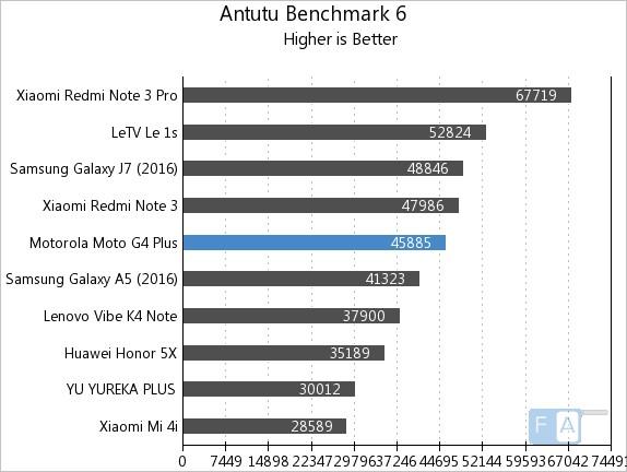 Moto G4 Plus AnTuTu 6
