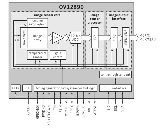 OmniVision OV12890 block diagram
